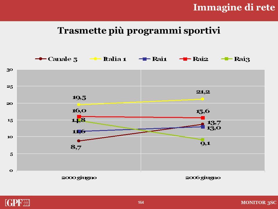 164 MONITOR 3SC Trasmette più programmi sportivi Immagine di rete