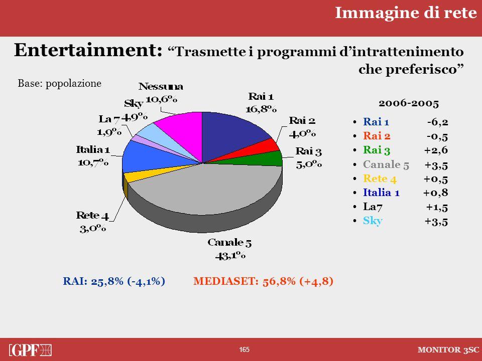 165 MONITOR 3SC Entertainment: Trasmette i programmi dintrattenimento che preferisco Base: popolazione RAI: 25,8% (-4,1%) MEDIASET: 56,8% (+4,8) 2006-