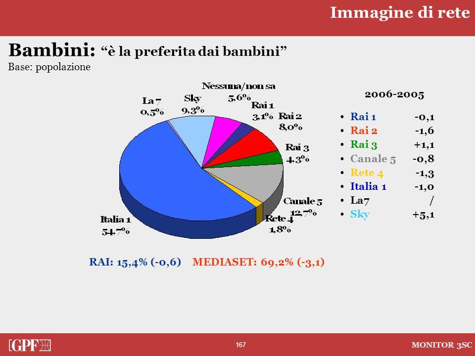 167 MONITOR 3SC Bambini: è la preferita dai bambini Base: popolazione 2006-2005 Rai 1-0,1 Rai 2-1,6 Rai 3+1,1 Canale 5 -0,8 Rete 4-1,3 Italia 1-1,0 La
