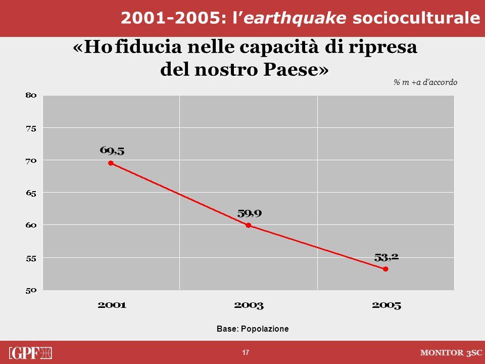 17 MONITOR 3SC «Ho fiducia nelle capacità di ripresa del nostro Paese» 2001-2005: learthquake socioculturale % m +a daccordo Base: Popolazione