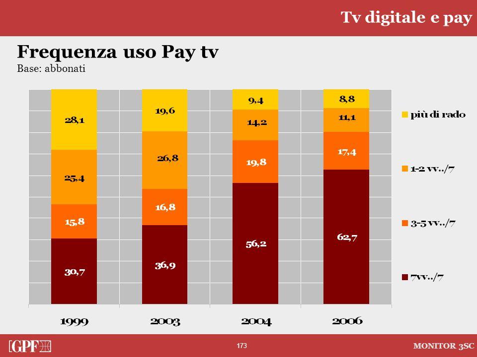 173 MONITOR 3SC Frequenza uso Pay tv Base: abbonati Tv digitale e pay