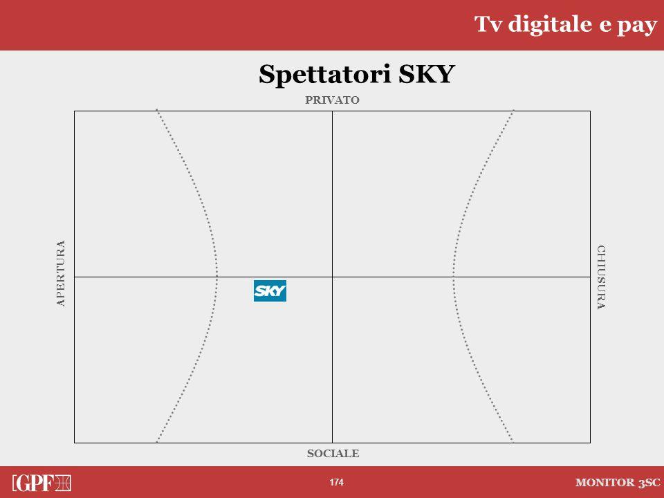 174 MONITOR 3SC PRIVATO CHIUSURA SOCIALE APERTURA Spettatori SKY Tv digitale e pay