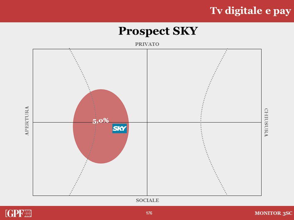 176 MONITOR 3SC PRIVATO CHIUSURA SOCIALE APERTURA Prospect SKY Tv digitale e pay 5,0%