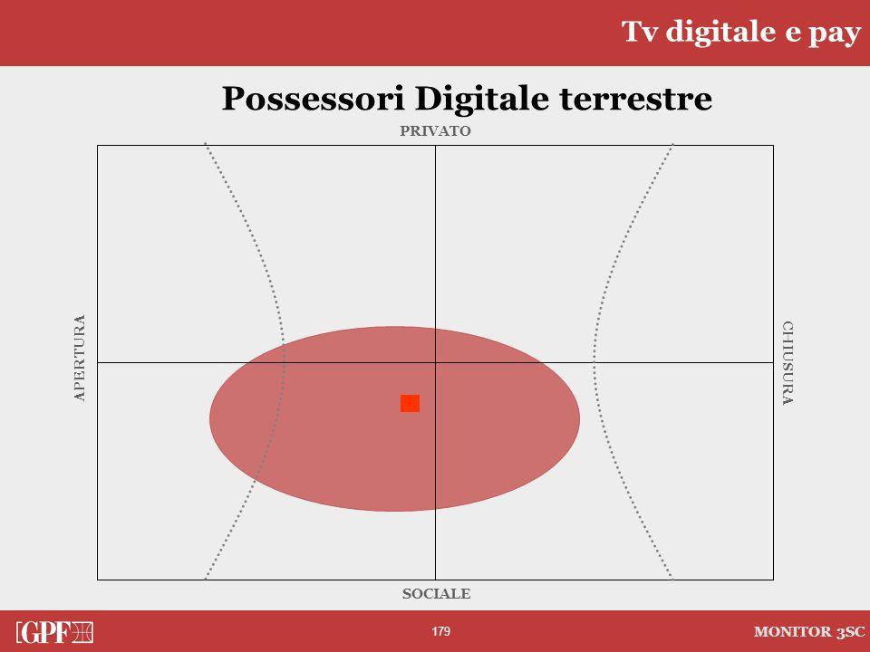 179 MONITOR 3SC PRIVATO CHIUSURA SOCIALE APERTURA Possessori Digitale terrestre Tv digitale e pay