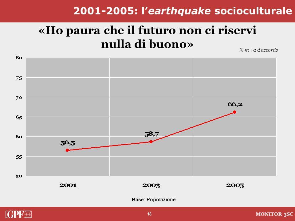 18 MONITOR 3SC «Ho paura che il futuro non ci riservi nulla di buono» 2001-2005: learthquake socioculturale % m +a daccordo Base: Popolazione