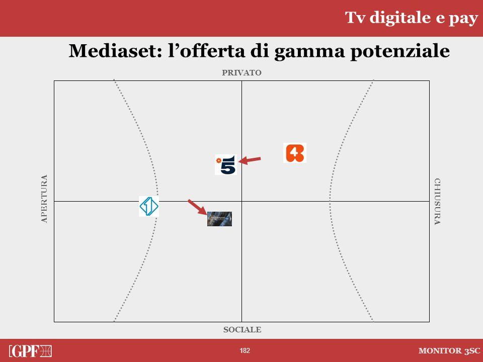 182 MONITOR 3SC PRIVATO CHIUSURA SOCIALE APERTURA Mediaset: lofferta di gamma potenziale Tv digitale e pay