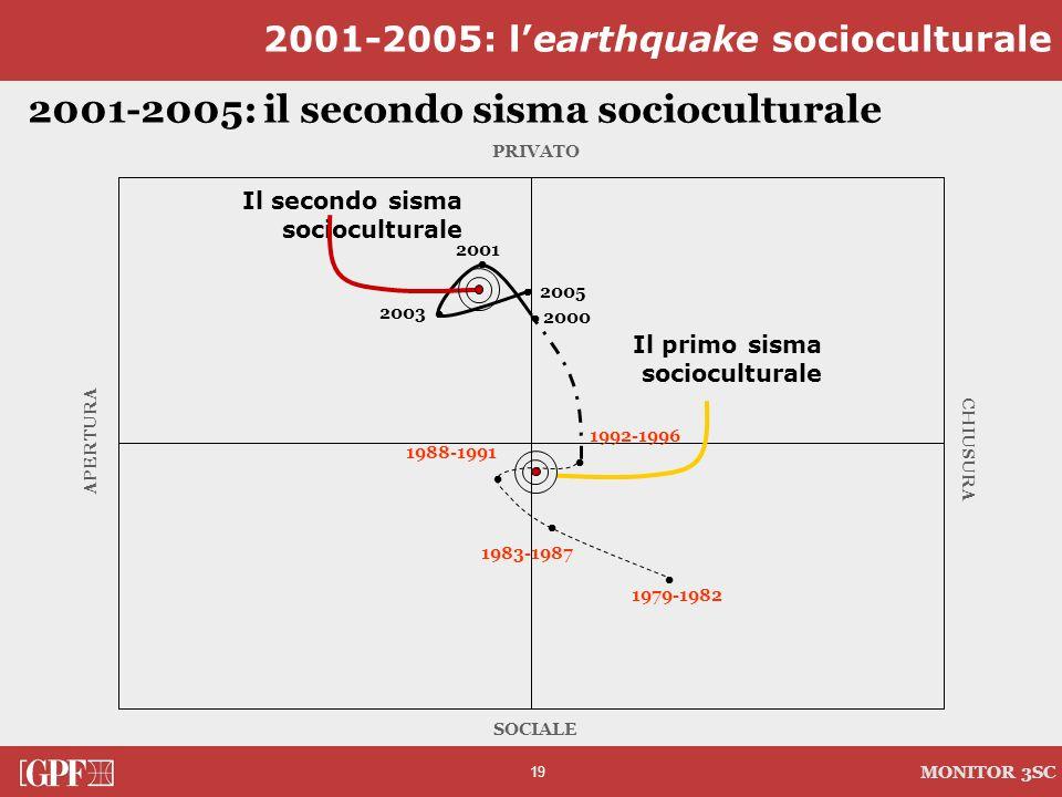 19 MONITOR 3SC APERTURA CHIUSURA SOCIALE 2001-2005: il secondo sisma socioculturale PRIVATO 2003 2001 2005 Il secondo sisma socioculturale 1992-1996 1