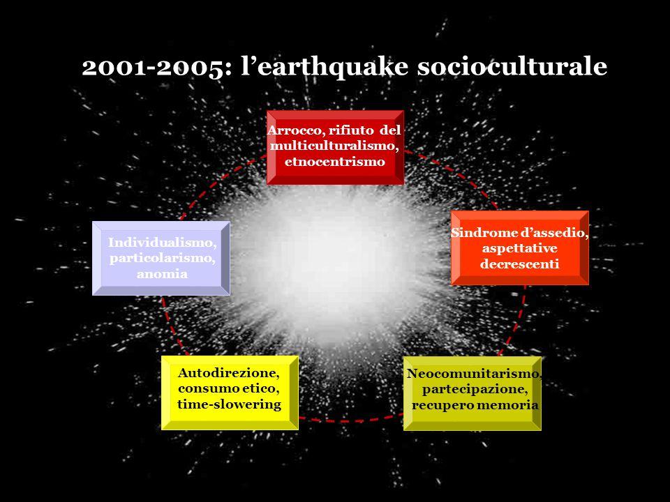 21 MONITOR 3SC 2001-2005: learthquake socioculturale Neocomunitarismo, partecipazione, recupero memoria Individualismo, particolarismo, anomia Arrocco