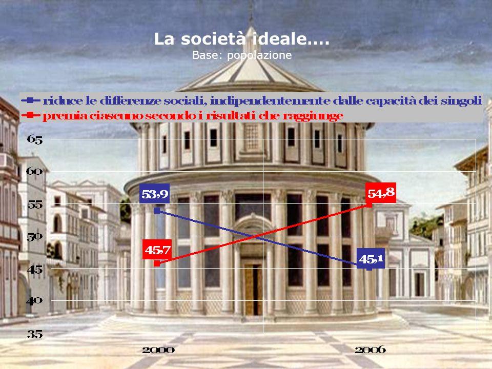 34 MONITOR 3SC La società ideale…. Base: popolazione