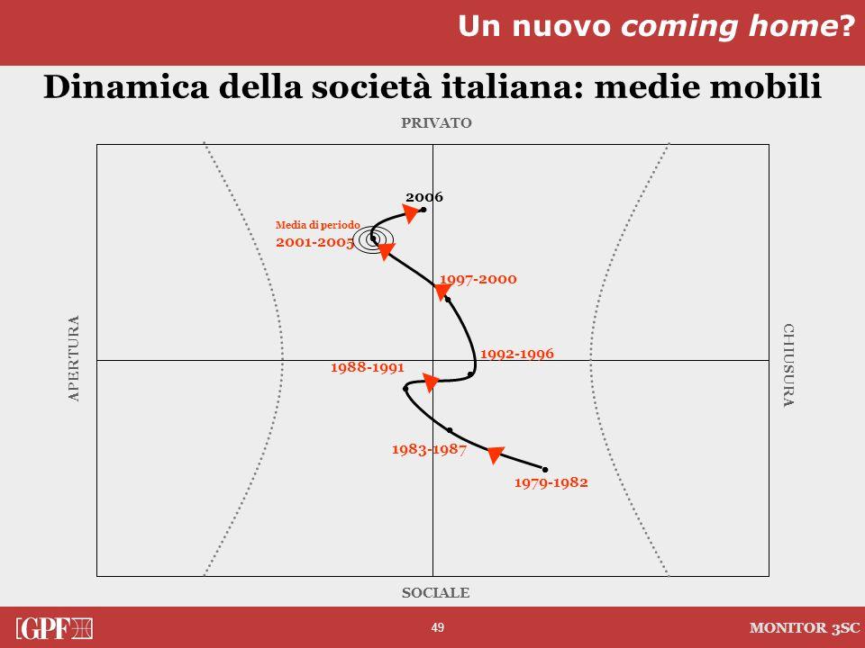49 MONITOR 3SC Dinamica della società italiana: medie mobili APERTURA PRIVATO CHIUSURA SOCIALE 2006 Media di periodo 2001-2005 1997-2000 1988-1991 199