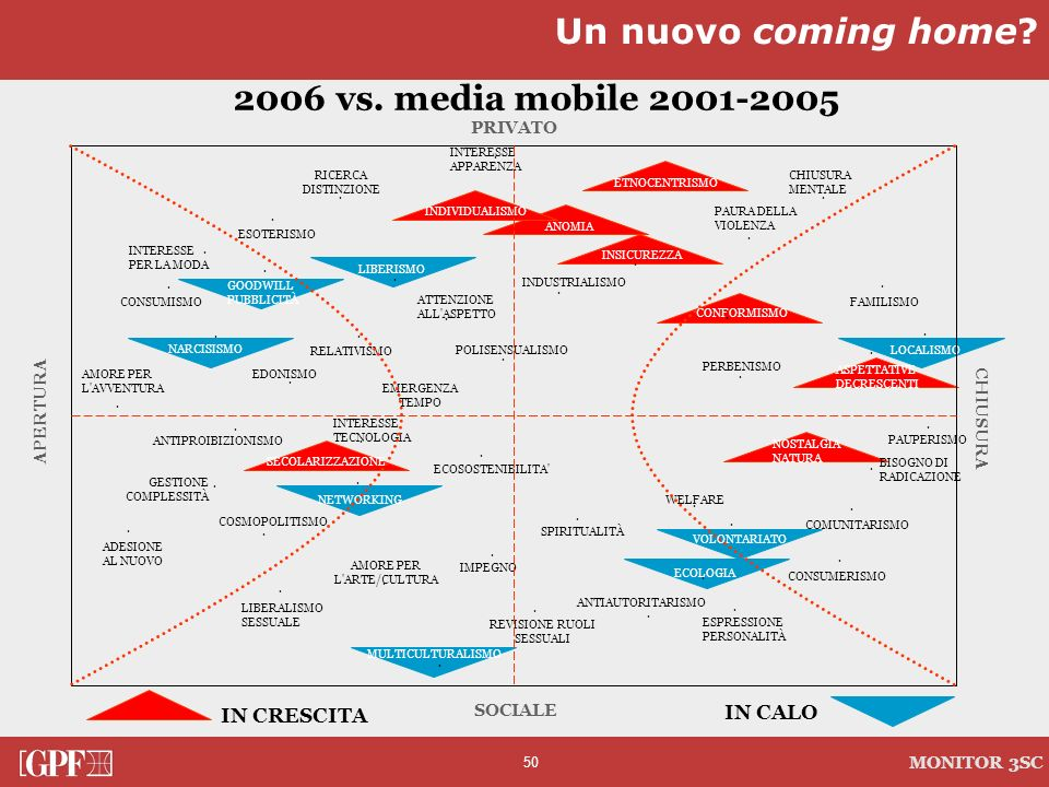 50 MONITOR 3SC 2006 vs. media mobile 2001-2005 Un nuovo coming home?