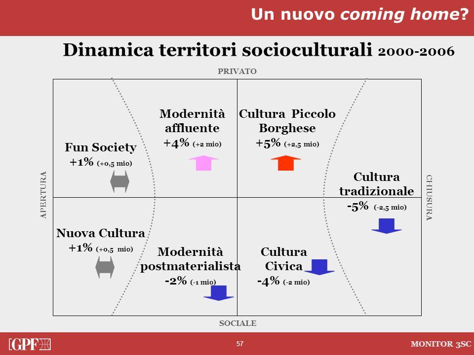 57 MONITOR 3SC PRIVATO CHIUSURA SOCIALE APERTURA Dinamica territori socioculturali 2000-2006 Modernità affluente +4% (+2 mio) Modernità postmaterialis