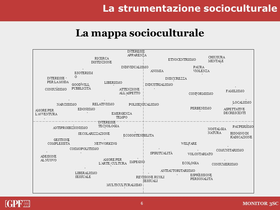 6 MONITOR 3SC La mappa socioculturale PAUPERISMO · FAMILISMO · LIBERALISMO SESSUALE · REVISIONE RUOLI SESSUALI · VOLONTARIATO SECOLARIZZAZIONE · COSMO