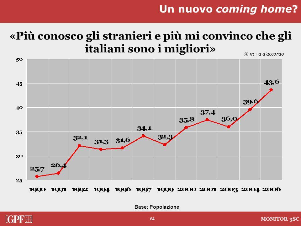 64 MONITOR 3SC «Più conosco gli stranieri e più mi convinco che gli italiani sono i migliori» Un nuovo coming home? % m +a daccordo Base: Popolazione
