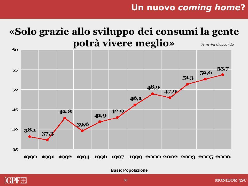 68 MONITOR 3SC «Solo grazie allo sviluppo dei consumi la gente potrà vivere meglio» Un nuovo coming home? % m +a daccordo Base: Popolazione