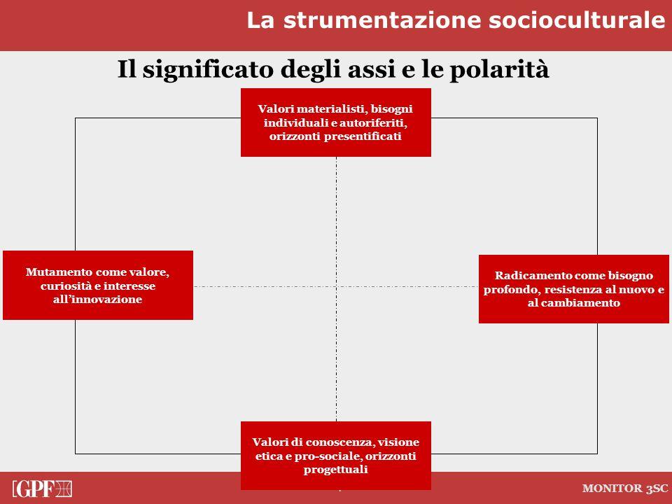 7 MONITOR 3SC APERTURA PRIVATO CHIUSURA SOCIALE Il significato degli assi e le polarità Mutamento come valore, curiosità e interesse allinnovazione Va