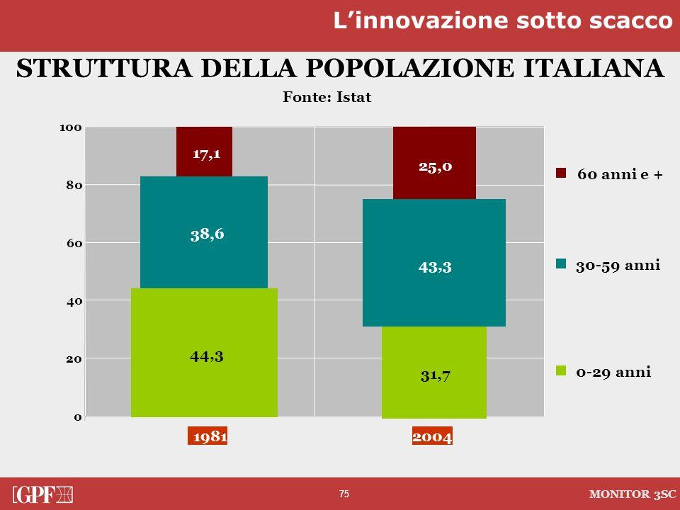 75 MONITOR 3SC 0 20 40 60 80 100 STRUTTURA DELLA POPOLAZIONE ITALIANA Fonte: Istat Linnovazione sotto scacco 31,7 38,6 43,3 25,0 44,3 17,1 19812004 60
