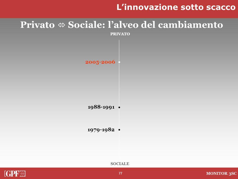 77 MONITOR 3SC PRIVATO SOCIALE 2005-2006 1988-1991 1979-1982 Privato Sociale: lalveo del cambiamento Linnovazione sotto scacco