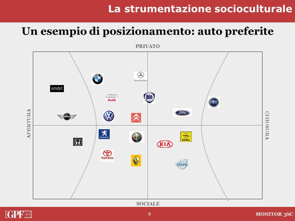 8 MONITOR 3SC PRIVATO CHIUSURA SOCIALE APERTURA Un esempio di posizionamento: auto preferite La strumentazione socioculturale