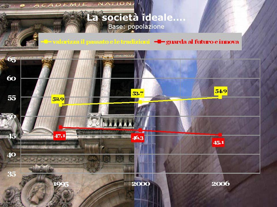 81 MONITOR 3SC La società ideale…. Base: popolazione