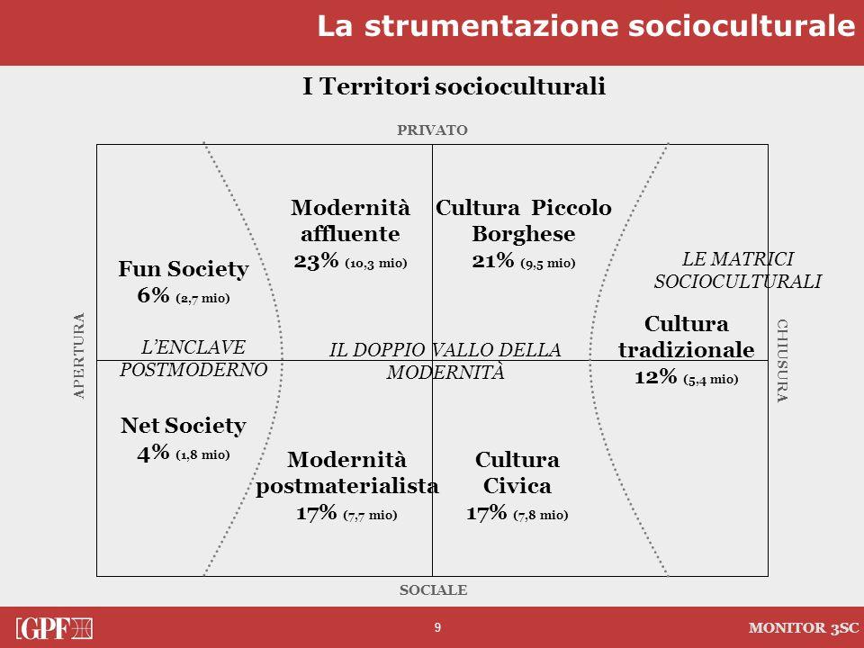 9 MONITOR 3SC PRIVATO CHIUSURA SOCIALE APERTURA I Territori socioculturali Cultura tradizionale 12% (5,4 mio) LE MATRICI SOCIOCULTURALI Modernità affl