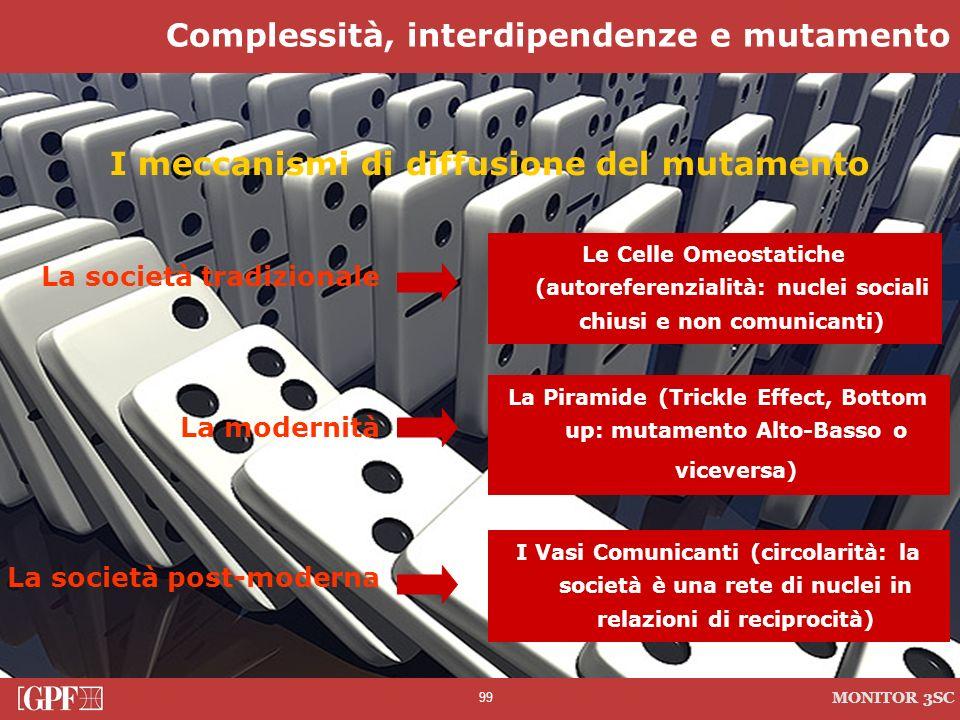99 MONITOR 3SC I meccanismi di diffusione del mutamento La società tradizionale Le Celle Omeostatiche (autoreferenzialità: nuclei sociali chiusi e non