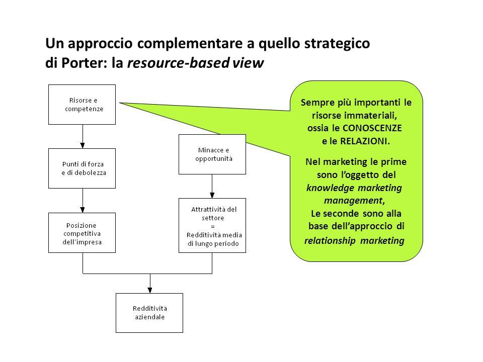Un approccio complementare a quello strategico di Porter: la resource-based view Sempre più importanti le risorse immateriali, ossia le CONOSCENZE e l