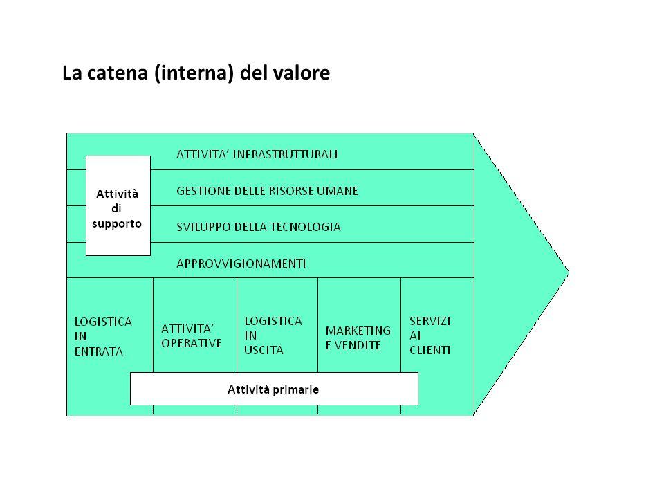 La catena (interna) del valore