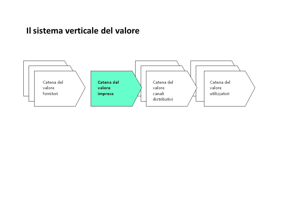 Il sistema verticale del valore
