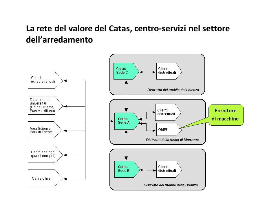 La rete del valore del Catas, centro-servizi nel settore dellarredamento Fornitore di macchine