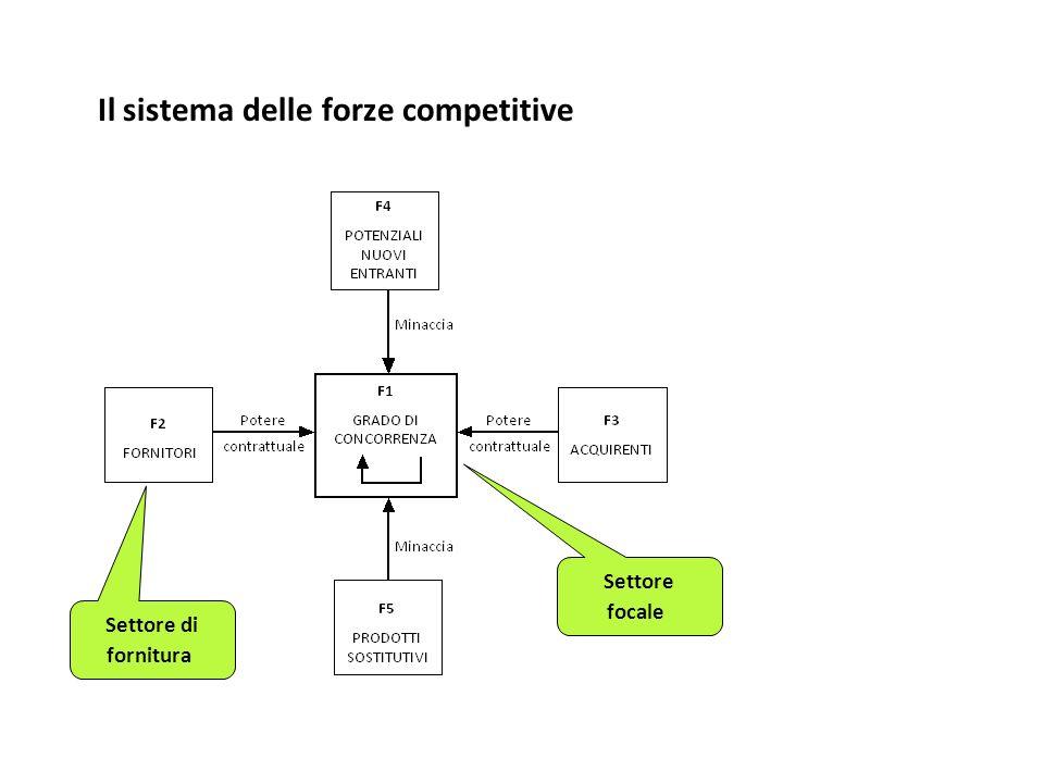 Il sistema delle forze competitive Settore focale Settore di fornitura