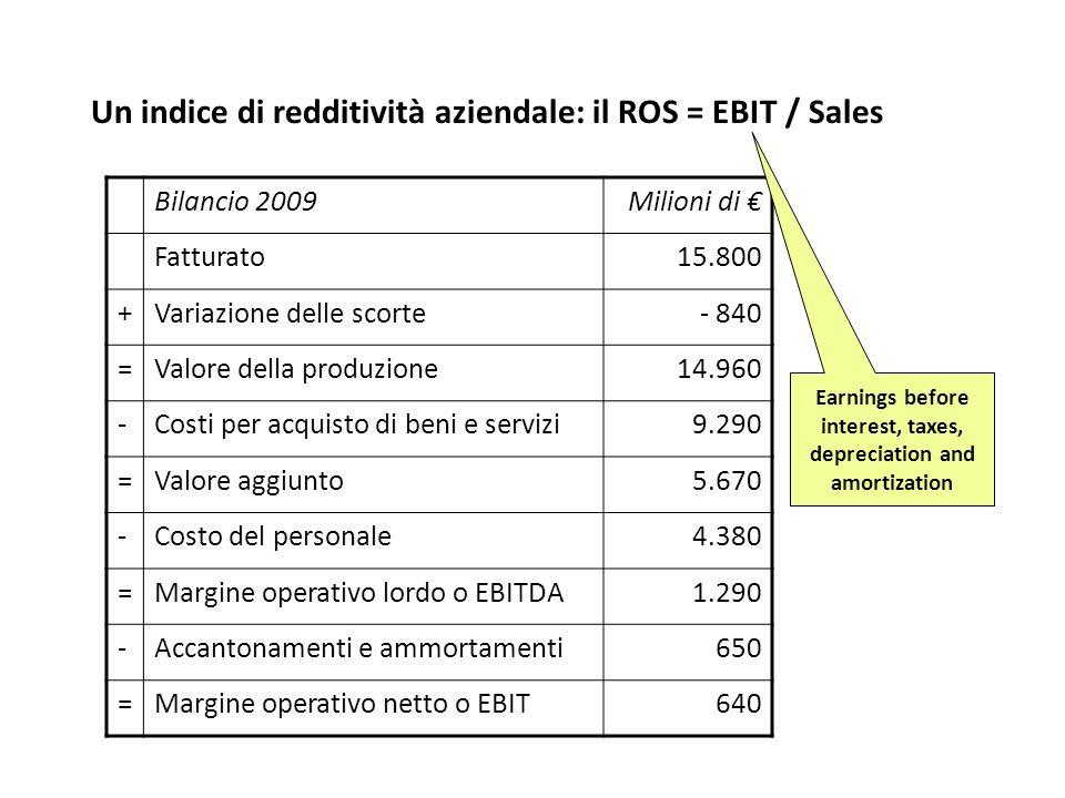 Un indice di redditività aziendale: il ROS = EBIT / Sales Bilancio 2009Milioni di Fatturato15.800 +Variazione delle scorte- 840 =Valore della produzio