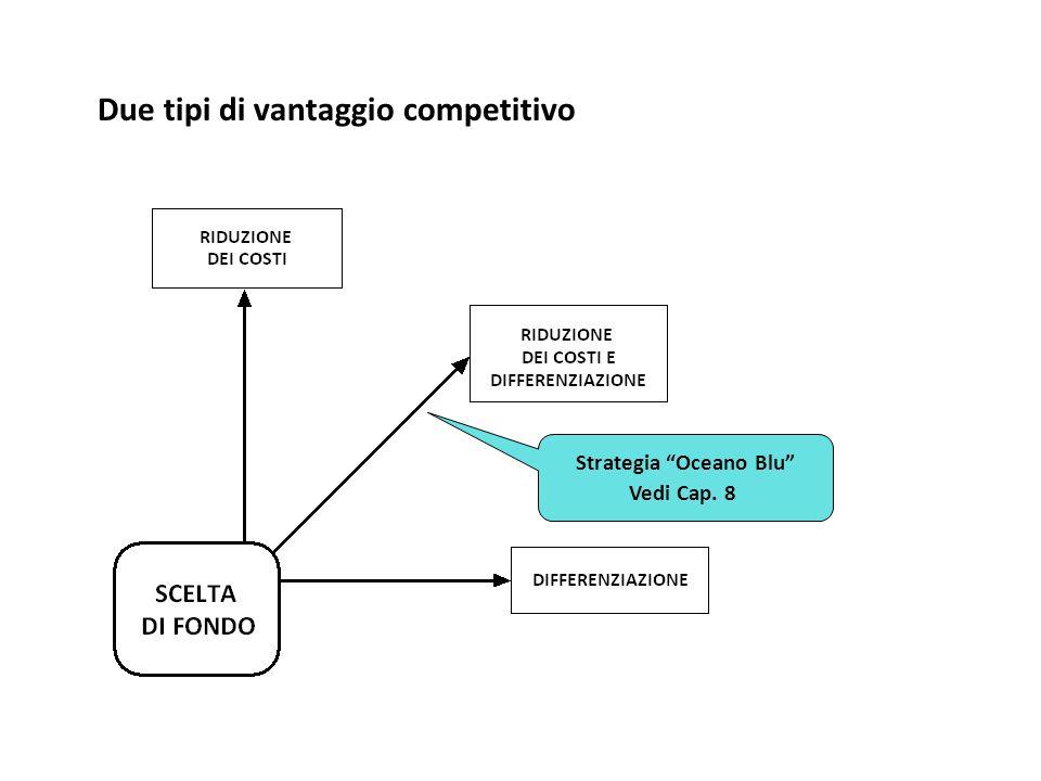 Due tipi di vantaggio competitivo Strategia Oceano Blu Vedi Cap. 8