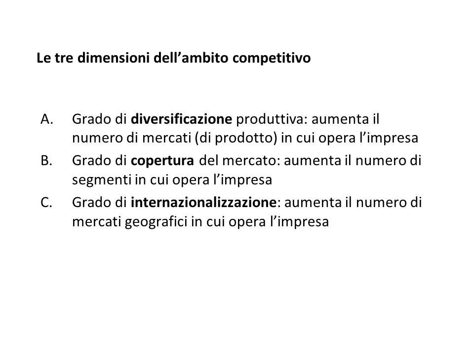 Le tre dimensioni dellambito competitivo A.Grado di diversificazione produttiva: aumenta il numero di mercati (di prodotto) in cui opera limpresa B.Gr