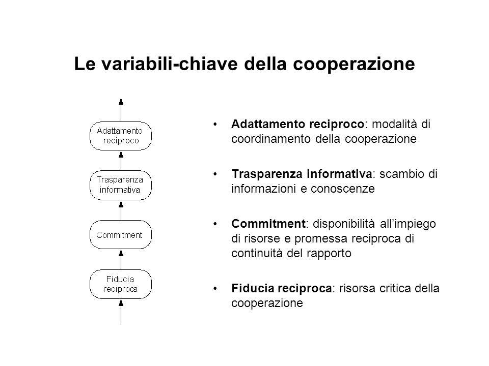 Le variabili-chiave della cooperazione Adattamento reciproco: modalità di coordinamento della cooperazione Trasparenza informativa: scambio di informazioni e conoscenze Commitment: disponibilità allimpiego di risorse e promessa reciproca di continuità del rapporto Fiducia reciproca: risorsa critica della cooperazione