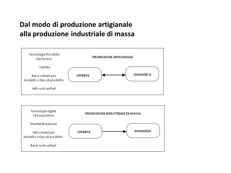 Dal modo di produzione artigianale alla produzione industriale di massa