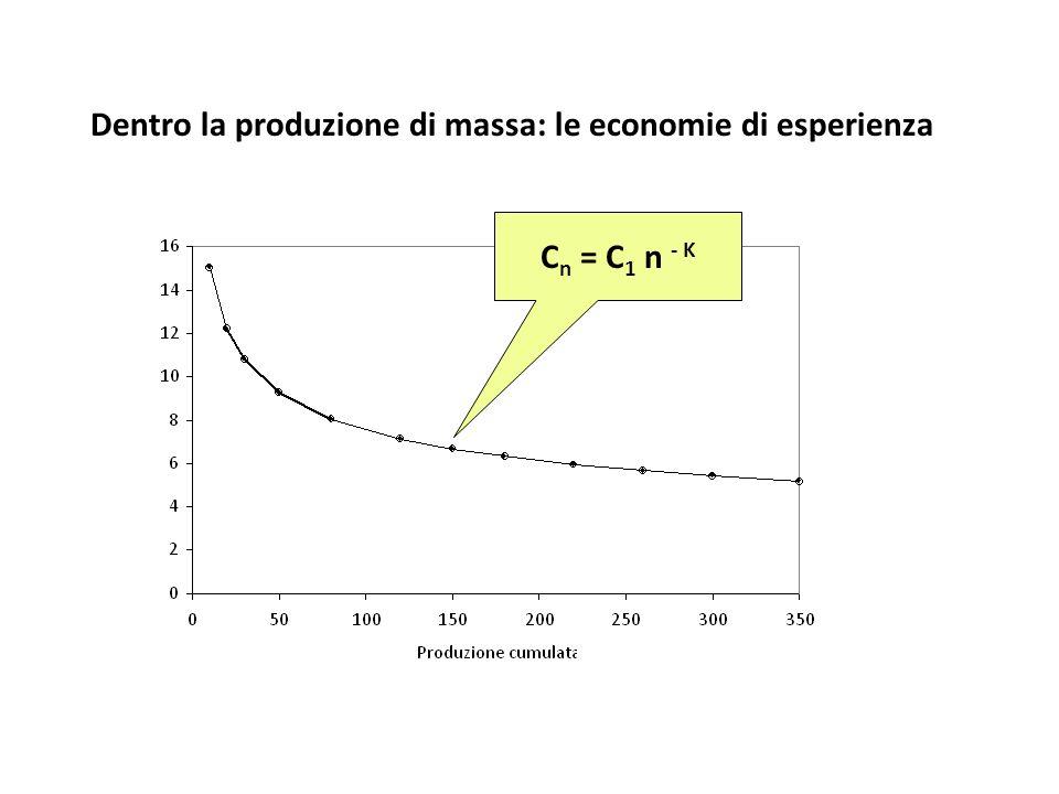 Dentro la produzione di massa: le economie di esperienza C n = C 1 n - K