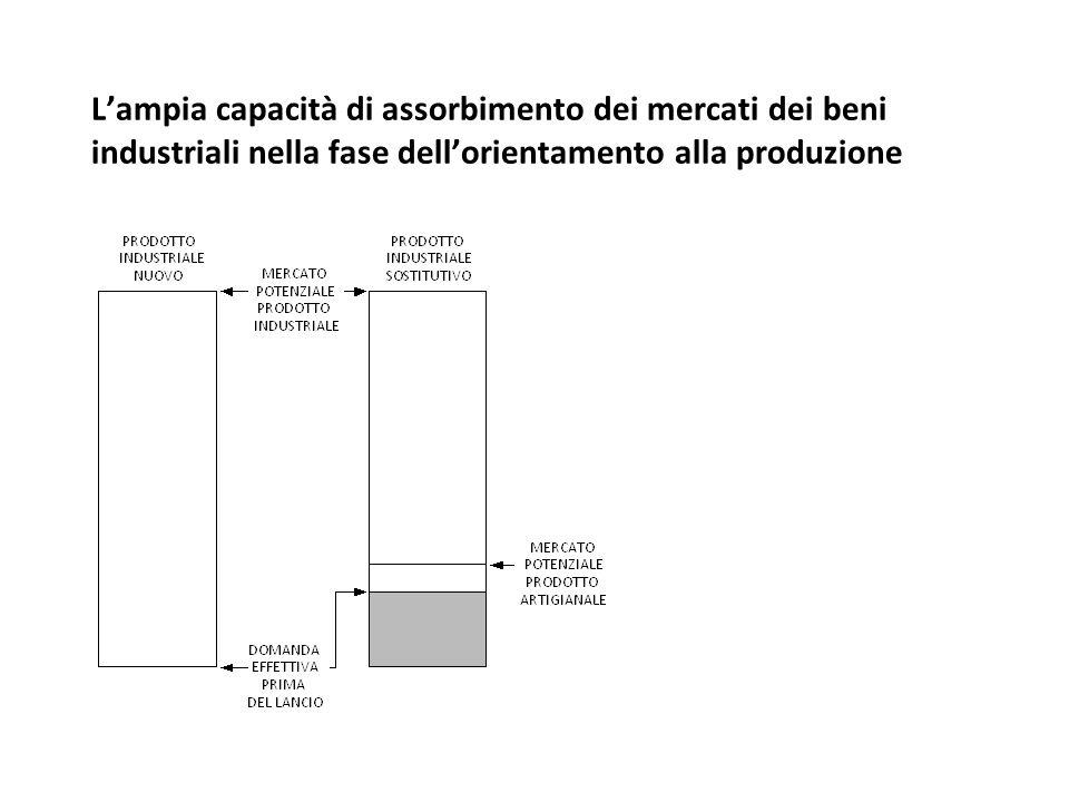 Lampia capacità di assorbimento dei mercati dei beni industriali nella fase dellorientamento alla produzione