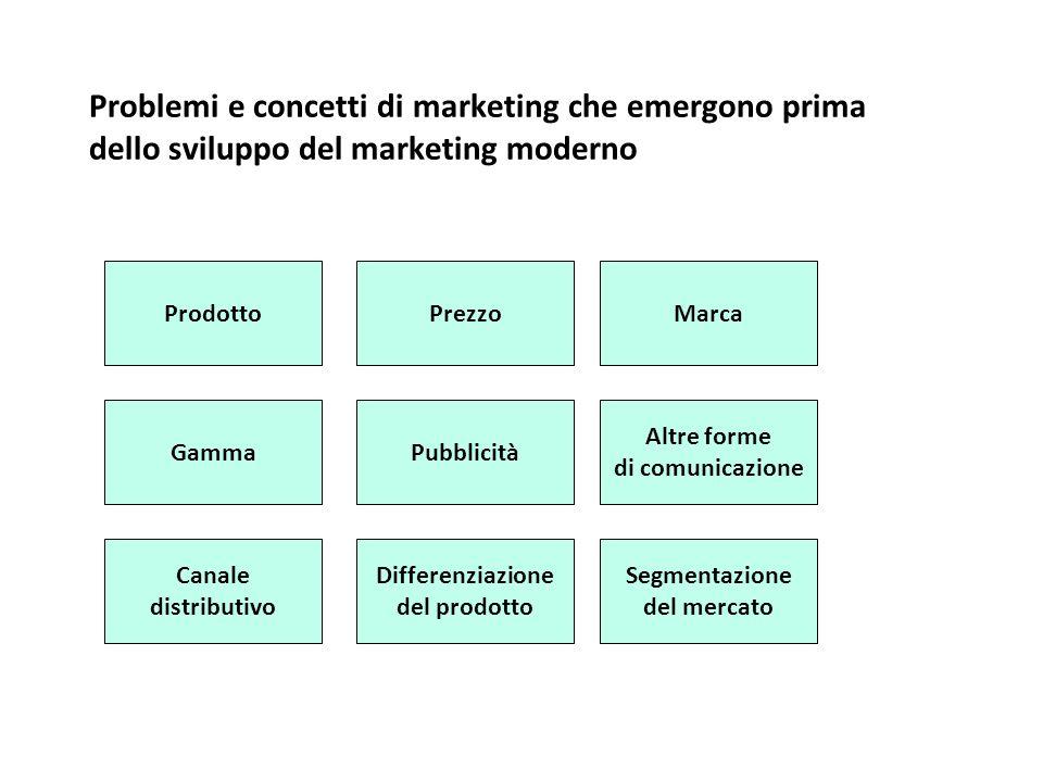Problemi e concetti di marketing che emergono prima dello sviluppo del marketing moderno Altre forme di comunicazione Canale distributivo Segmentazion