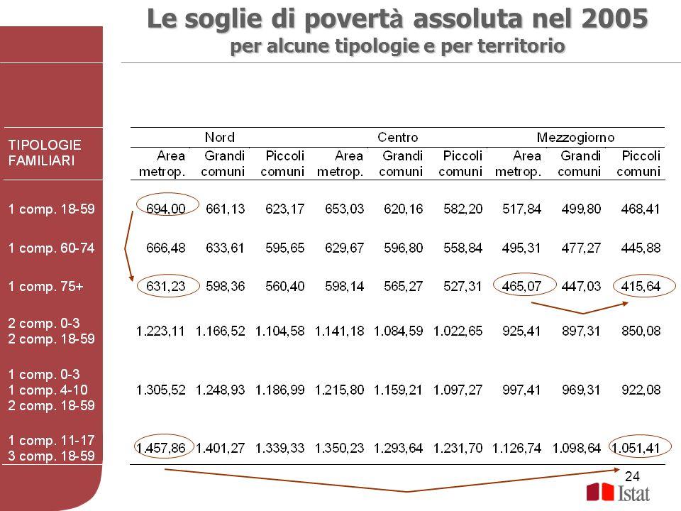 24 Le soglie di povert à assoluta nel 2005 per alcune tipologie e per territorio