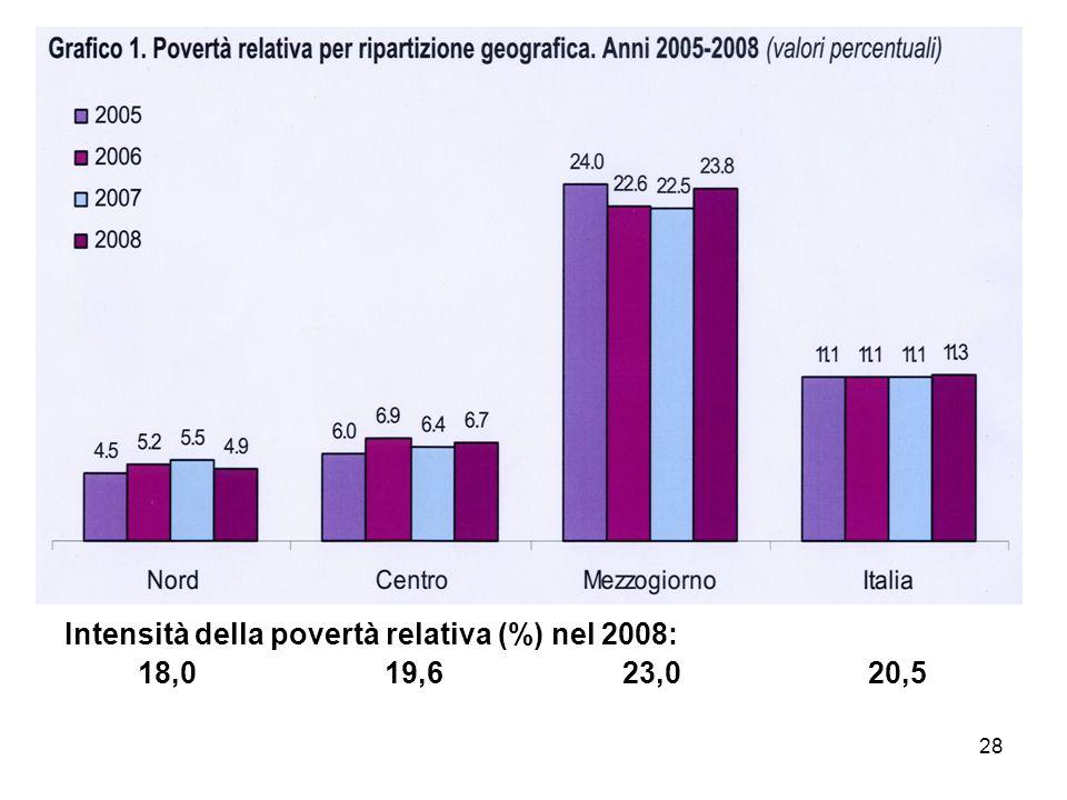 28 Intensità della povertà relativa (%) nel 2008: 18,019,6 23,0 20,5