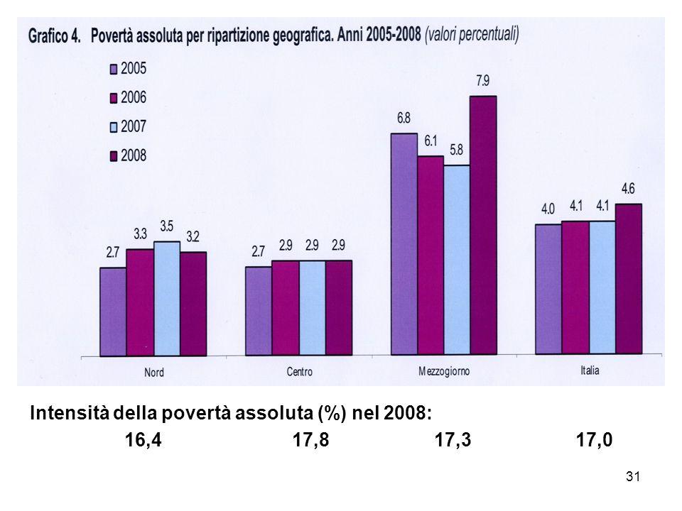 31 Intensità della povertà assoluta (%) nel 2008: 16,4 17,8 17,317,0