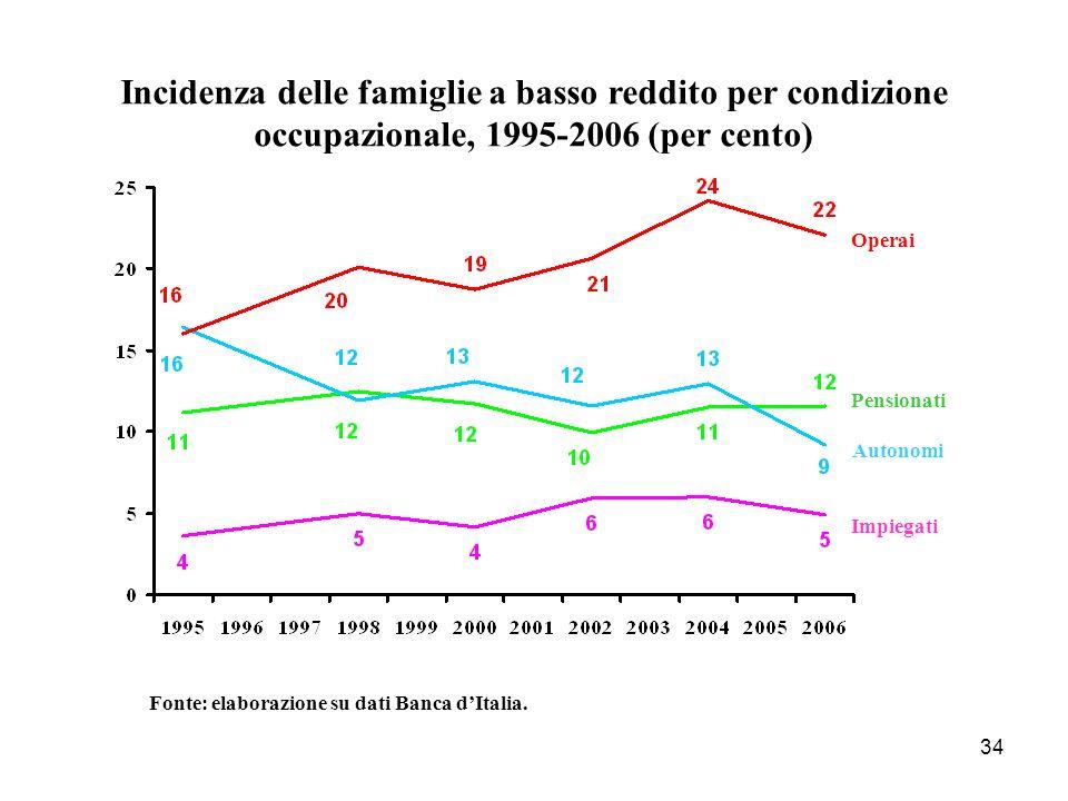 34 Incidenza delle famiglie a basso reddito per condizione occupazionale, 1995-2006 (per cento) Operai Fonte: elaborazione su dati Banca dItalia. Pens