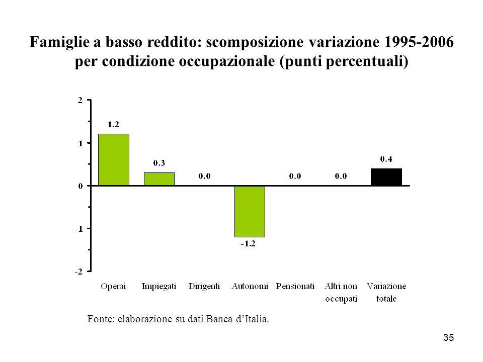 35 Famiglie a basso reddito: scomposizione variazione 1995-2006 per condizione occupazionale (punti percentuali) Fonte: elaborazione su dati Banca dIt