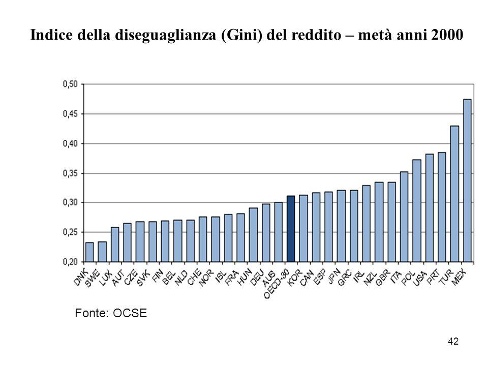 42 Indice della diseguaglianza (Gini) del reddito – metà anni 2000 Fonte: OCSE