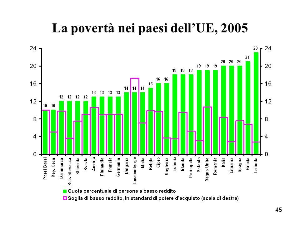 45 La povertà nei paesi dellUE, 2005