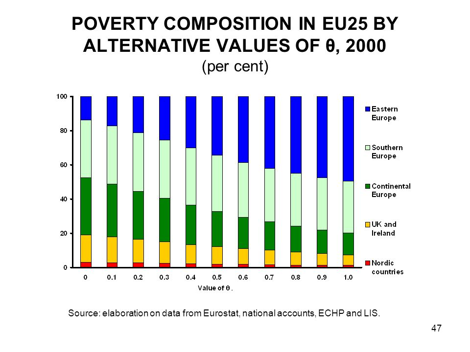 47 POVERTY COMPOSITION IN EU25 BY ALTERNATIVE VALUES OF θ, 2000 (per cent) Source: elaboration on data from Eurostat, national accounts, ECHP and LIS.