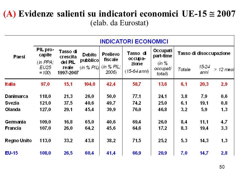 50 (A) Evidenze salienti su indicatori economici UE-15 2007 (elab. da Eurostat)