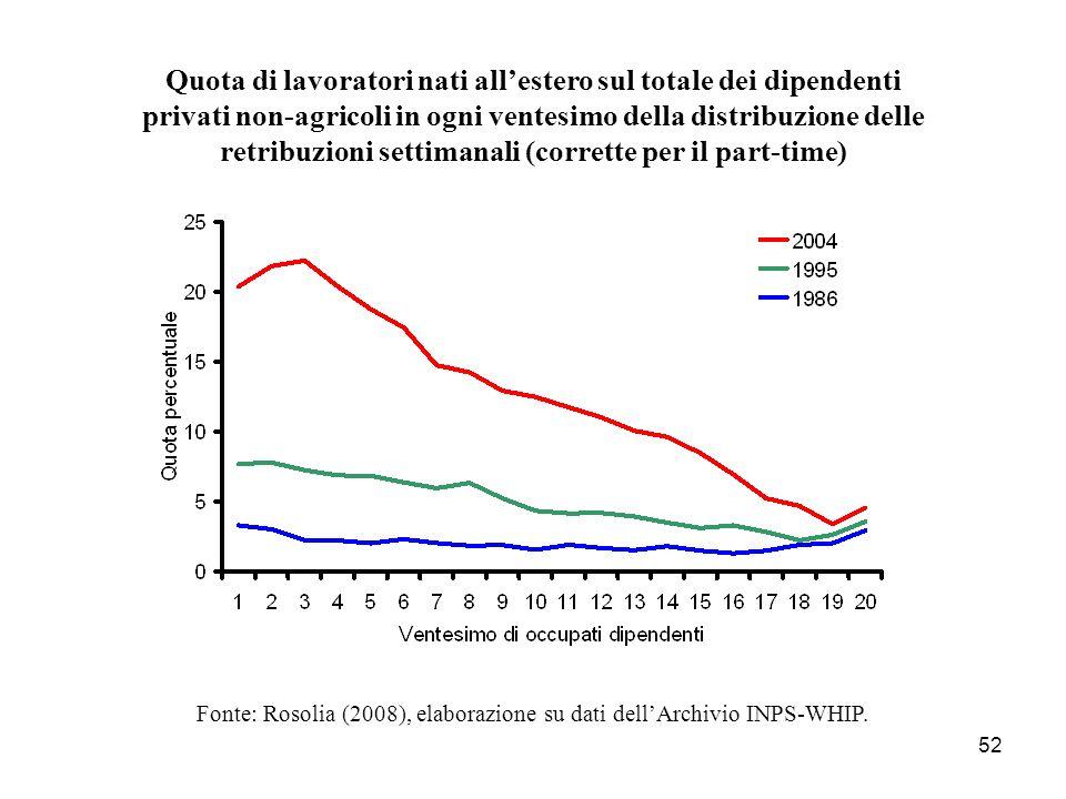 52 Quota di lavoratori nati allestero sul totale dei dipendenti privati non-agricoli in ogni ventesimo della distribuzione delle retribuzioni settiman