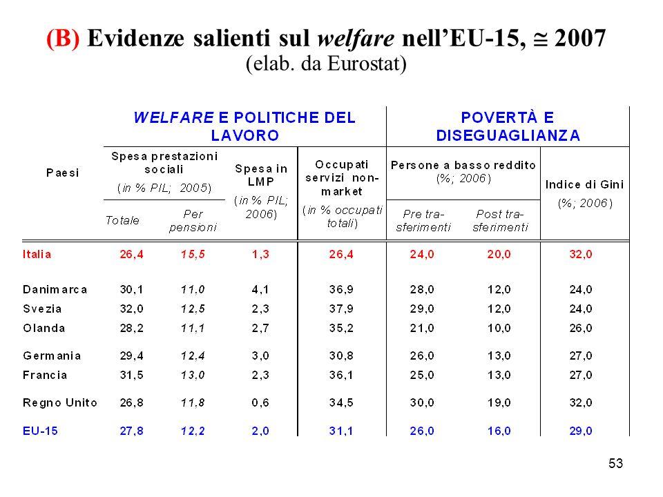 53 (B) Evidenze salienti sul welfare nellEU-15, 2007 (elab. da Eurostat)